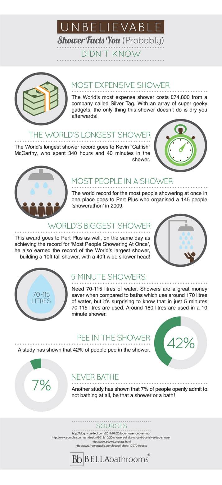 unbelievable-shower-facts