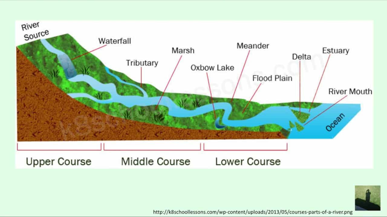 gcse river study coursework Back to main gcse rivers controlled  investigate erosion and/or deposition in a river channel content  view river breamish study map in a larger map.